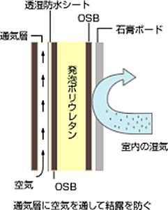 OSB:(高気密・高断熱パネル)